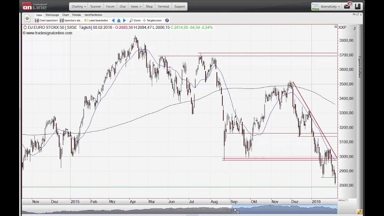 Ing Markets Chart Flash 08 02 2016