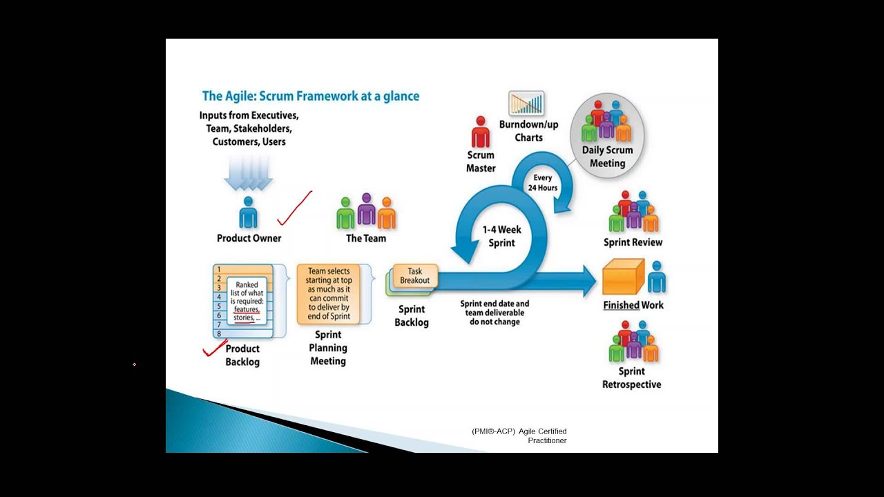 Introduction Video To Pmi Acp Agile Certified Practitioner