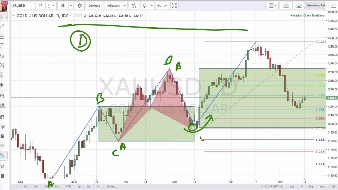 Come funziona Fibonacci nel trading finanziario: i livelli, i ventagli e gli archi