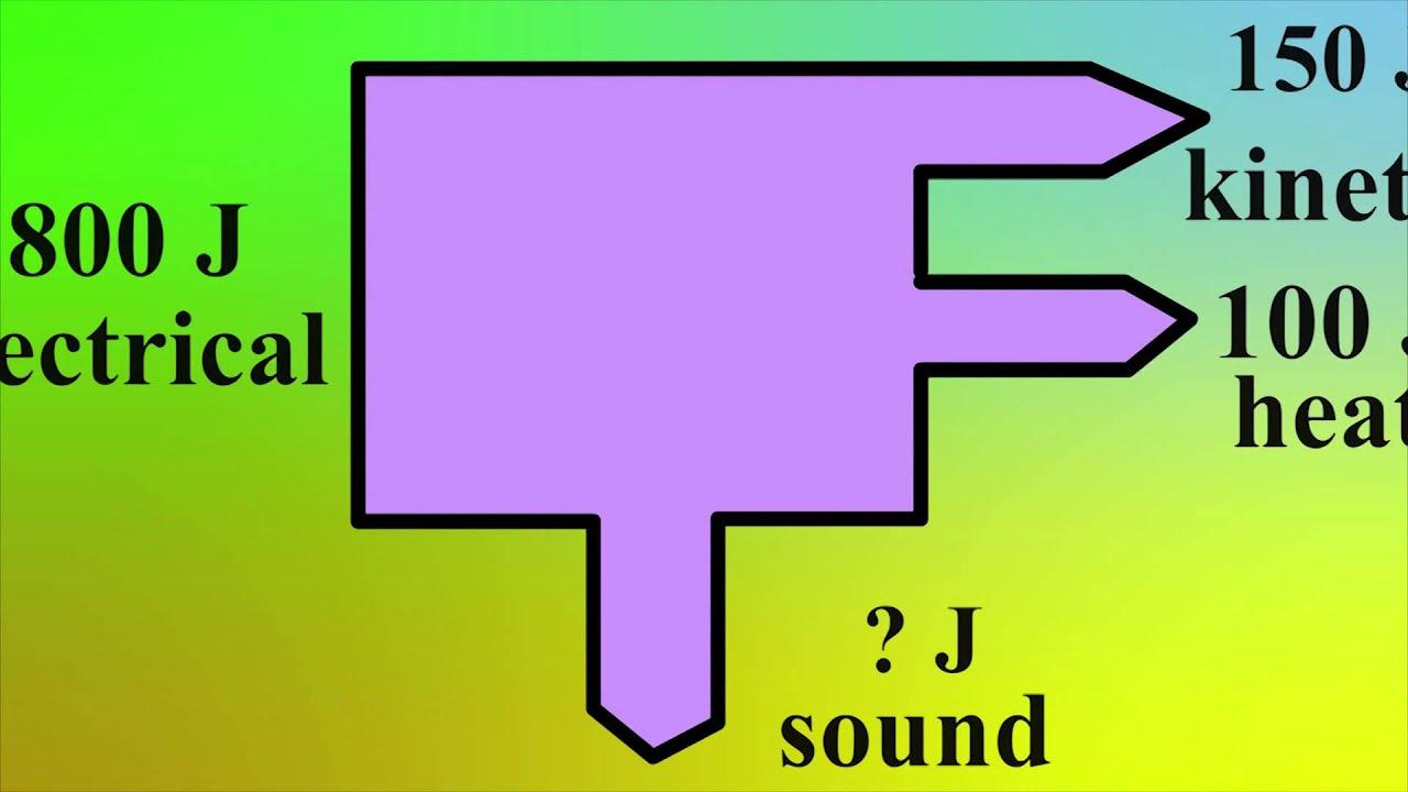 Sankey Diagrams - Science In Nutshell