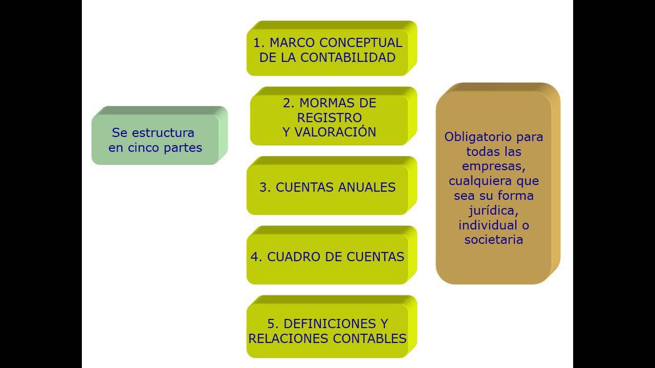 Lec001 Parte I La Normalización Contable En España Umh1447sp 2016 17