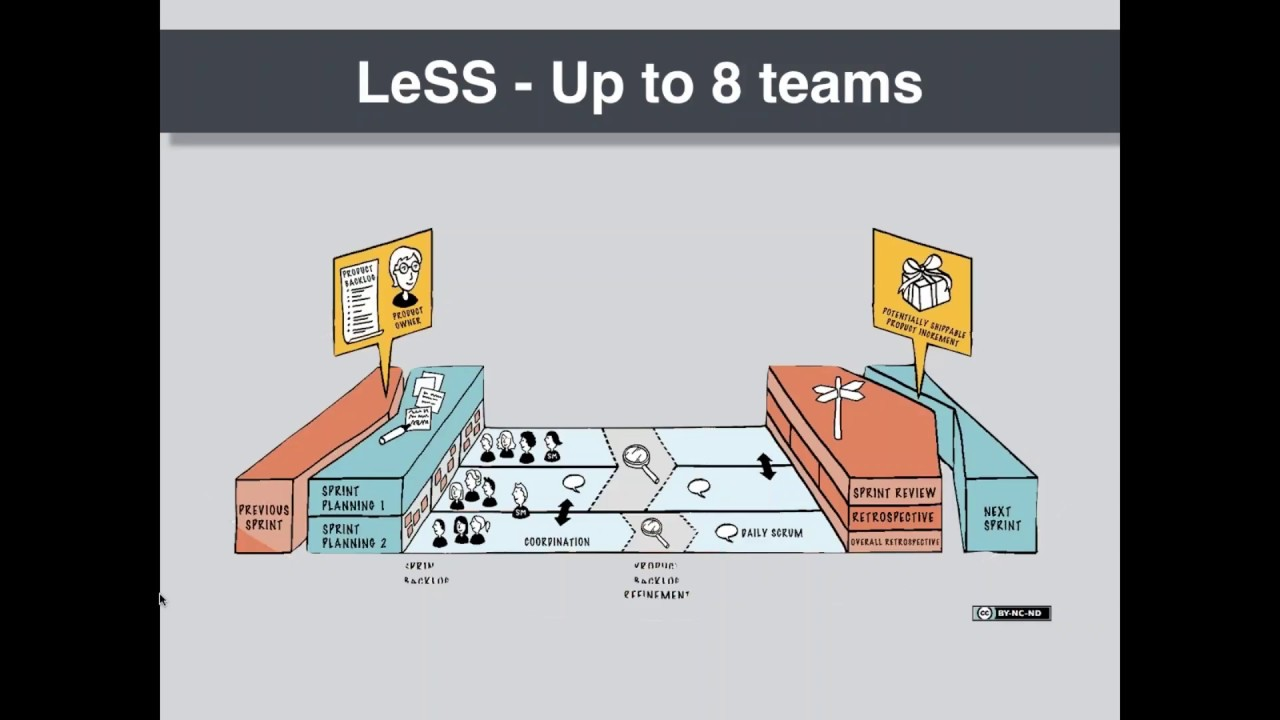 Scaling Agile with LeSS Large Scale Scrum - YouTube