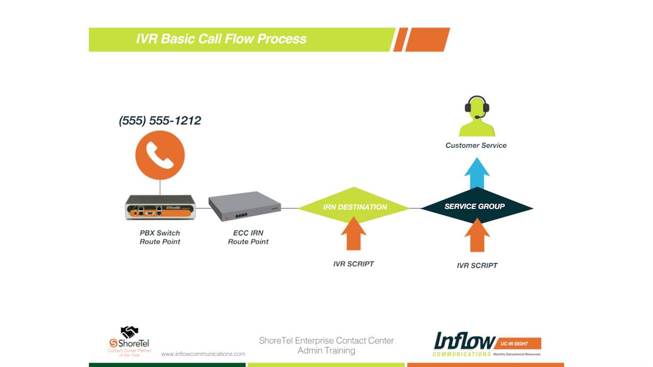 How To Setup A Basic Call Flow With Shoretel Ivr Youtube