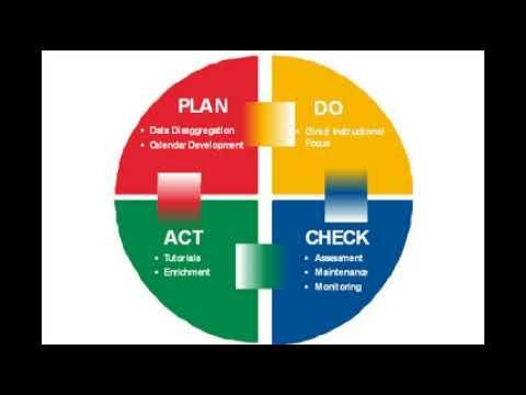 Học thuyết Quản lý chất lượng – Vòng tròn Deming (PDCA)