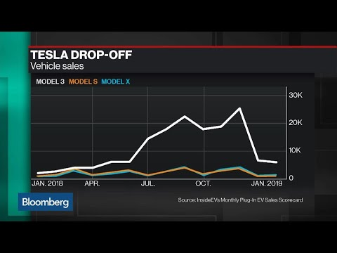 Tesla's Rough Start to 2019 Is Just a 'Speed Bump,' Wedbush's Ives Says