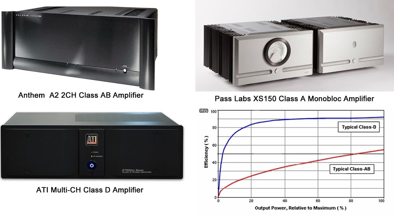Audio Amplifier Classes (A, A/B, D, G, and H): What are the