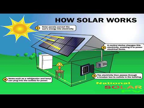 Consumer Guidance Society of India now working on Solar System. English