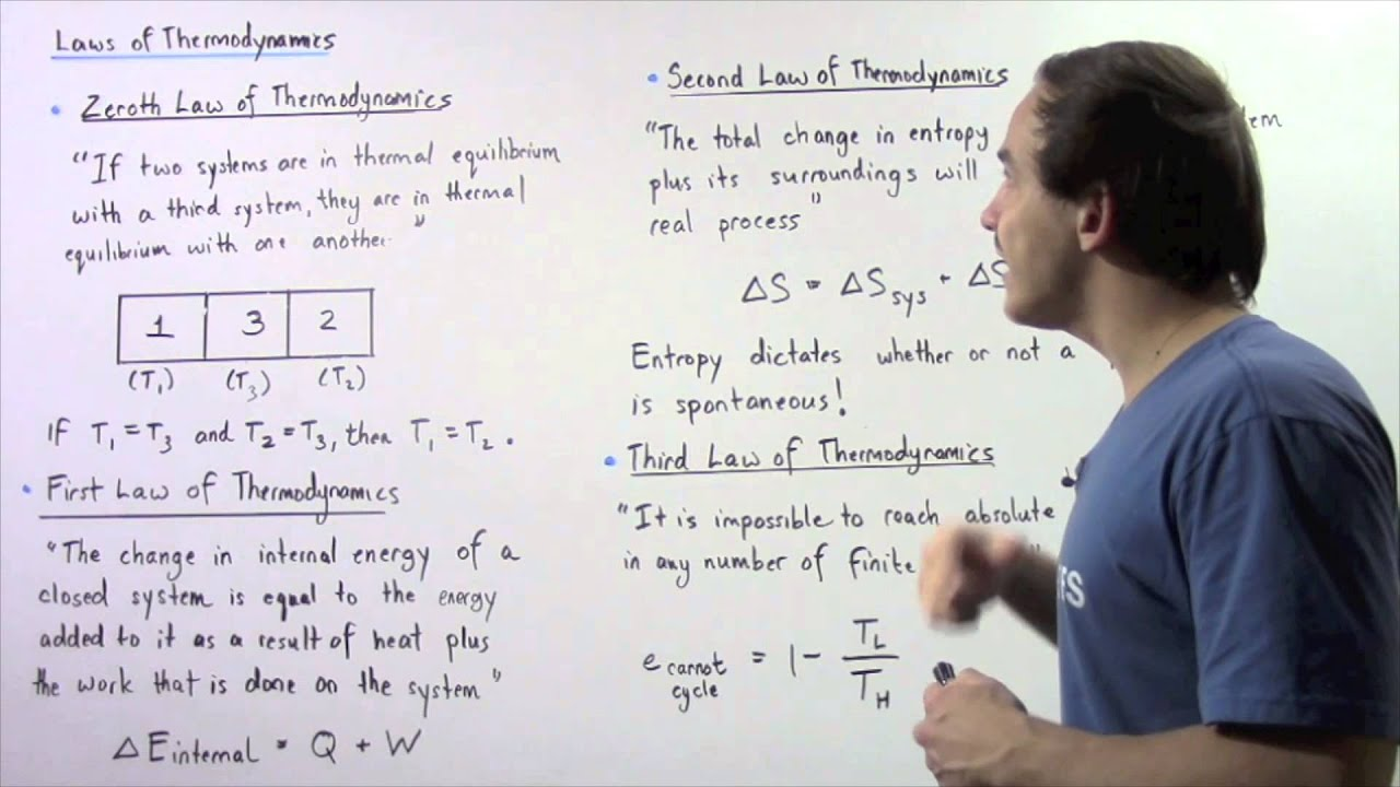 Zeroth First Second And Third Laws Of Thermodynamics Youtube