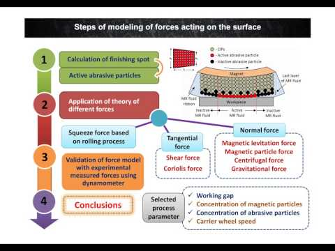 Theoretical analysis of forces in magnetorheological fluid based finishing process