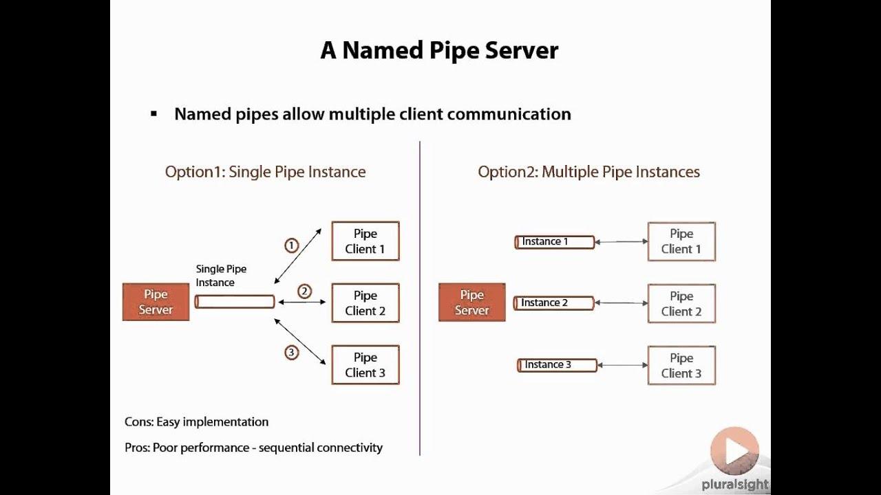 Mt4 named pipe server