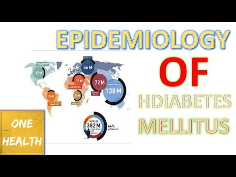 Epidemiology and history of diabetes mellitus - One Health
