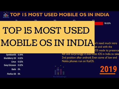 Top 15 Mobile OS In India (2010-2019) | Operating System For Phone |Best OS For Phone| WorldRankings