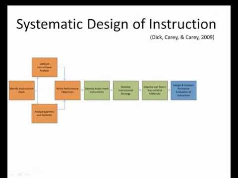 "instructional-design-process---""the-systematic-design-of-instruction"""
