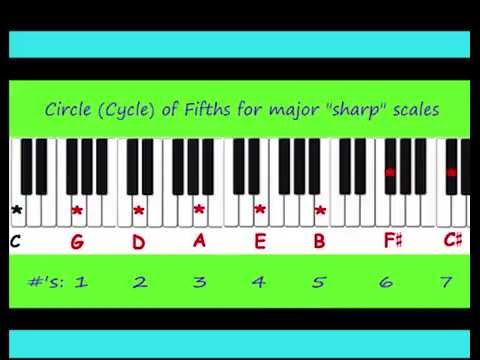Music Keys Rule - Video 7 of 10 - Order of Sharps Review and Key Signature Tips