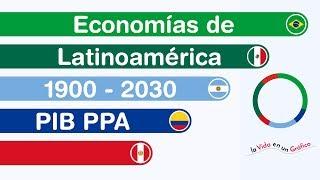 Economías de Latinoamérica 1900 - 2030 | PIB PPA