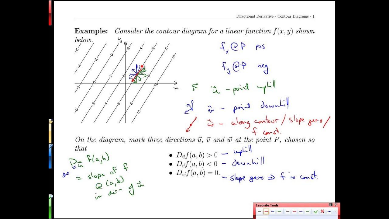 Unit 20-6 Directional Derivative-contour Diagrams