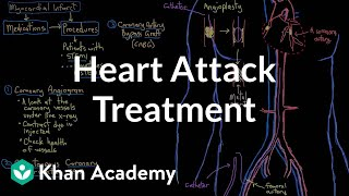 Heart attack (myocardial infarction) interventions and treatment | NCLEX-RN | Khan Academy