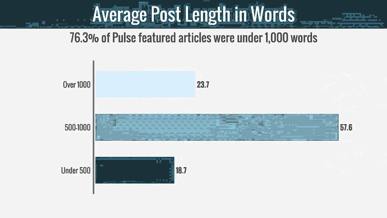 How to get more traffic from every post by republishing