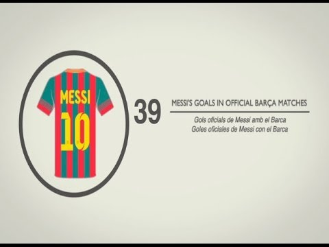 #FCB2013 Facts & Figures of FC Barcelona during this year