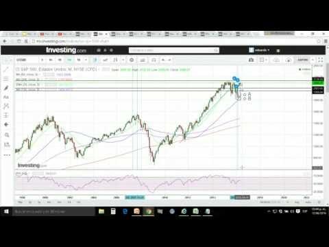 Analisis Tecnico Indices Americanos e IPC