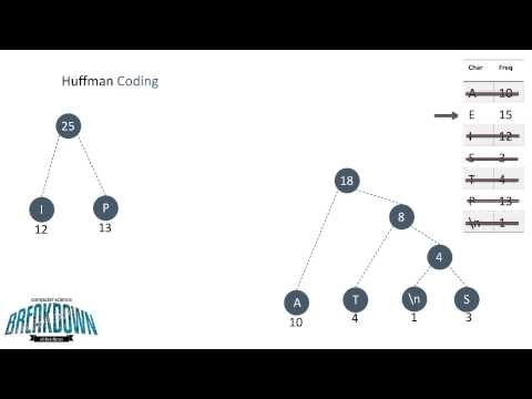 Huffman Coding - Greedy Algorithm