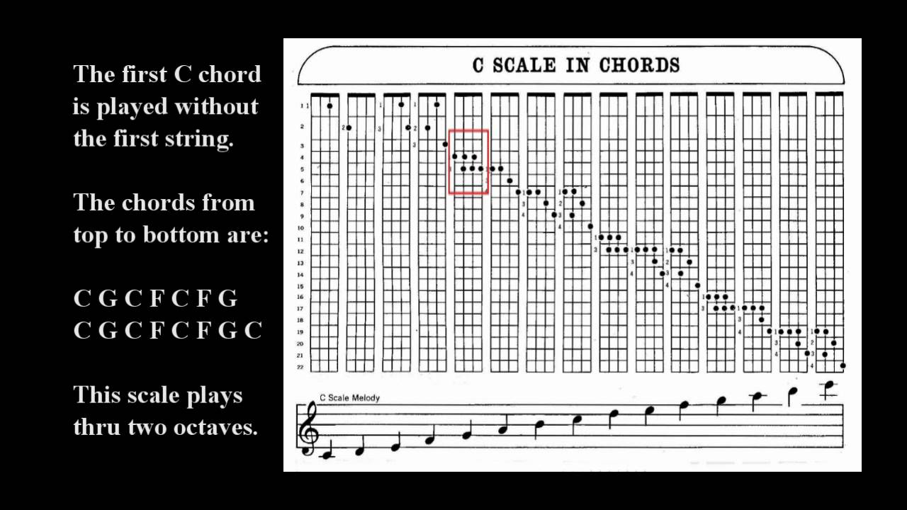 Lesson 7 chord scales on the banjo with eddie peabody youtube hexwebz Image collections