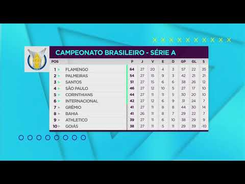 Classificacao Do Brasileirao Serie A Show De Bola 21 10 19 Youtube
