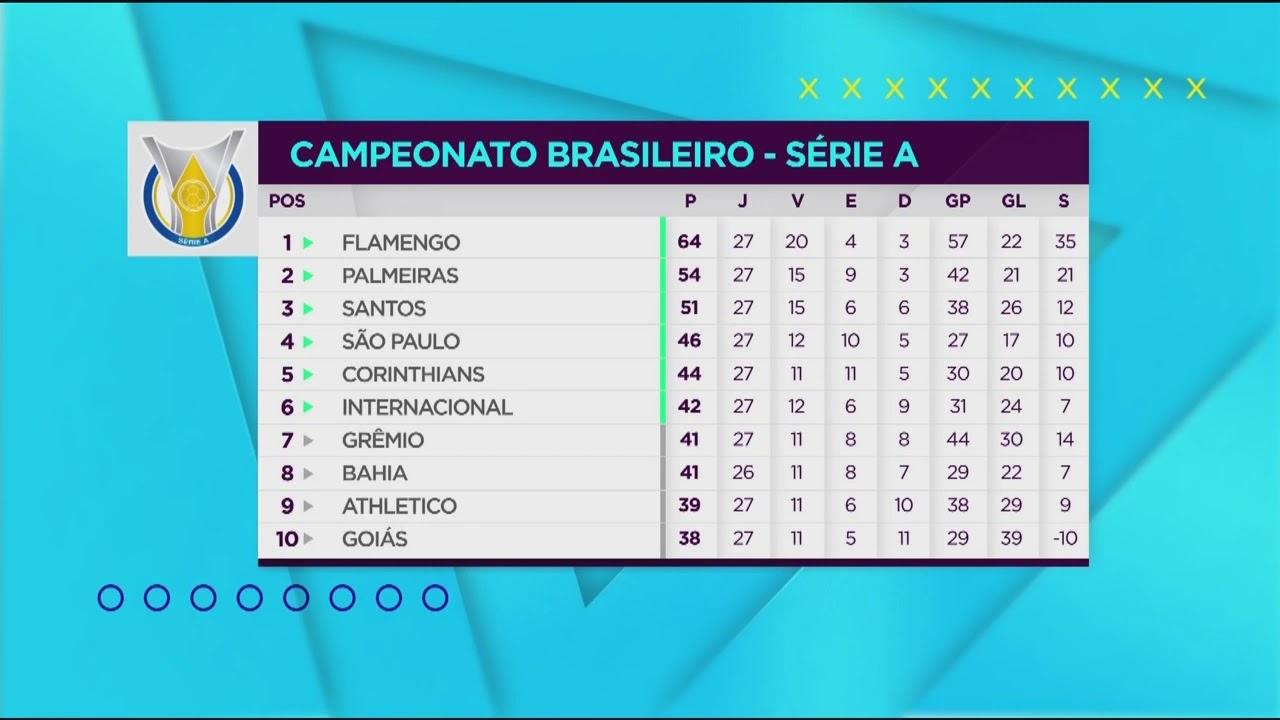 Classificacao Do Brasileirao Serie A Show De Bola 21 10 19 Youtube