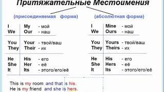Английский язык   урок №8   Притяжательные местоимения