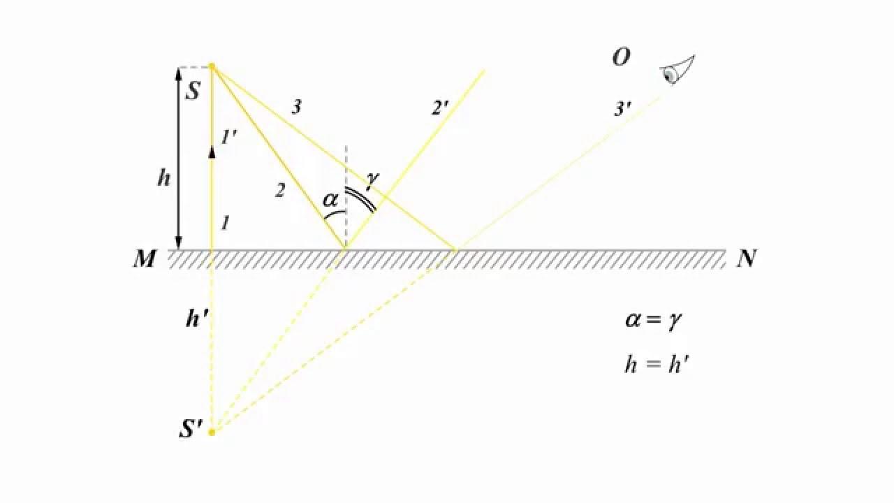 Задачи на плоское зеркало с решением решение задачи коши онлайн операционным методом