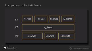 Introduction to LVM | Linux Academy
