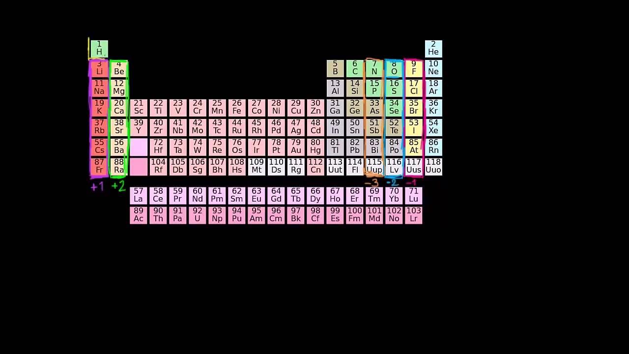 Estado de oxidacin y tendencia en la tabla peridica youtube estado de oxidacin y tendencia en la tabla peridica urtaz Gallery