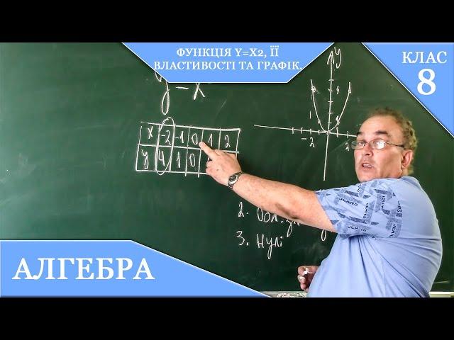 8 клас. Алгебра. Функція y=x2, її властивості та графік.