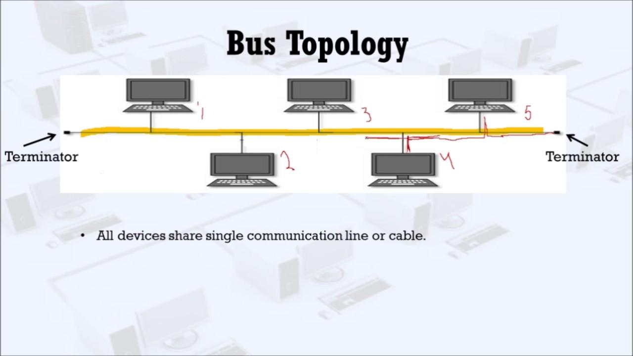Bus Topology  YouTube