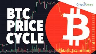 Bitcoin Price Reaction To SEC News - Cycle Took Just 25 Days