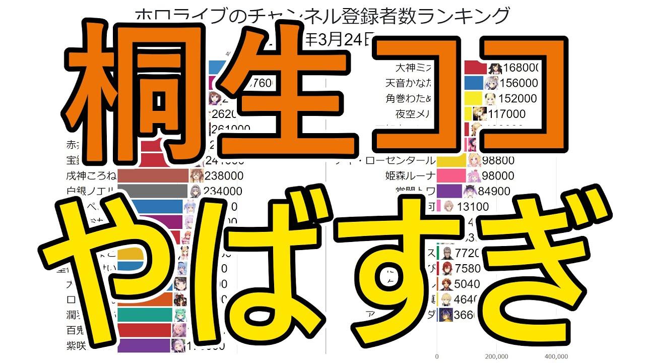 者 ホロライブ 数 登録 チャンネル