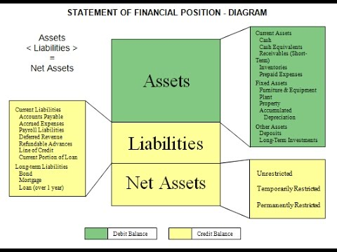 Format Of Balance Sheet  Youtube