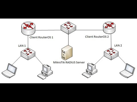 MikroTik RouterOS User Authentication via Radius Server