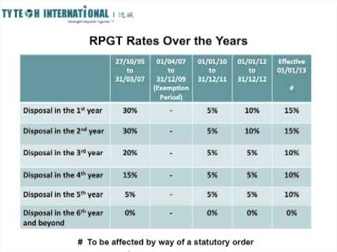 Real Estate Property Gain Tax (RPGT) Malaysia Over The Years 1997-2013
