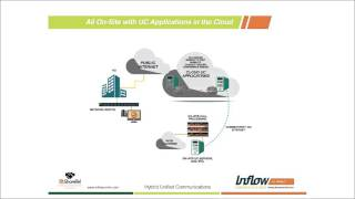Three Real World Examples of Hybrid Unified Communications