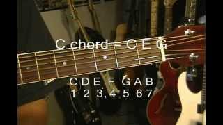 how to play all 12 major guitar forms part 1 a a# b c ericblackmon