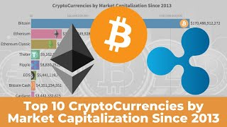 Top 10 CryptoCurrencies By Market Capitalization Since 2013