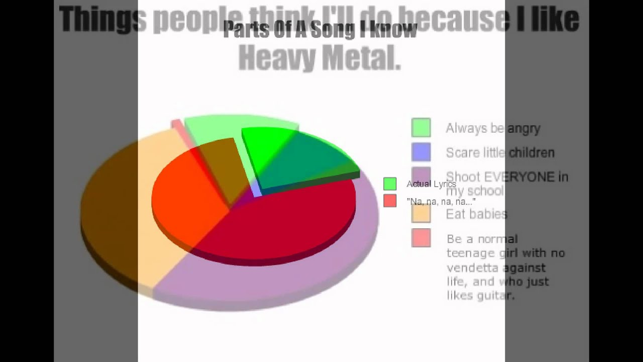 Funny Pie Charts Youtube