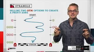Short Strangle | Options Trading Strategies
