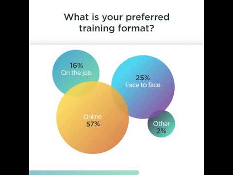 What is your preferred training format?