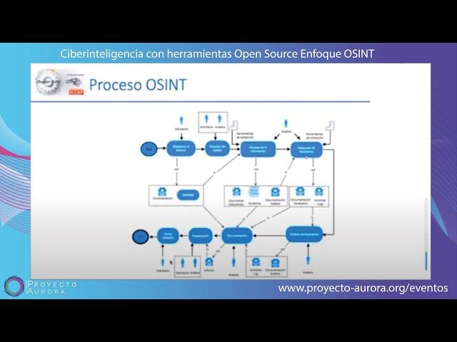 """Taller Gratuito: """"Ciberinteligencia con herramientas Open Source"""" (Enfoque OSINT)"""