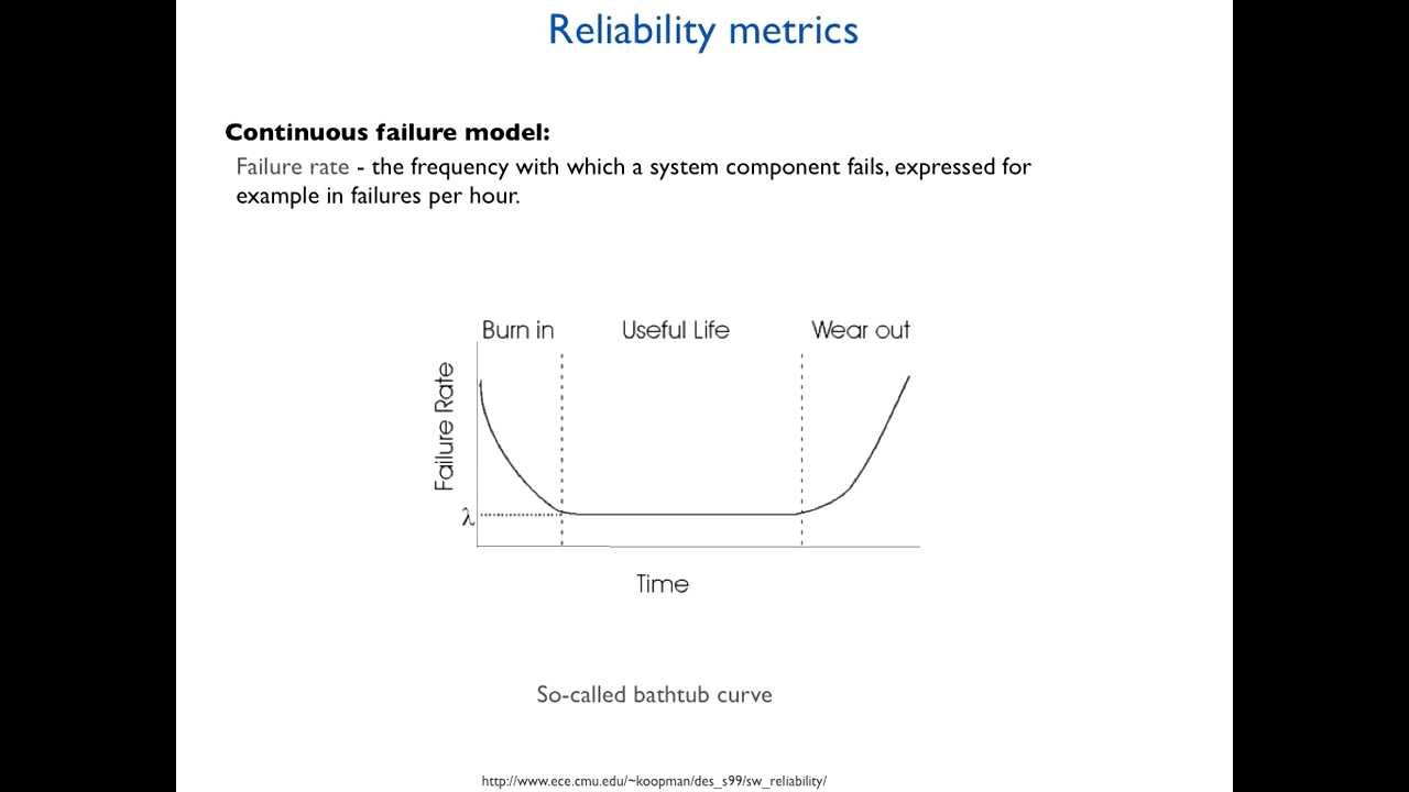 Reliability Basics Availability and the Different Ways to Calculate It