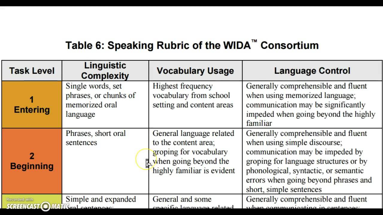 wida writing rubric Teachers as assessors: developing classroom writing  draw from wida resources,  adapting rubrics for speaking and writing as tools.