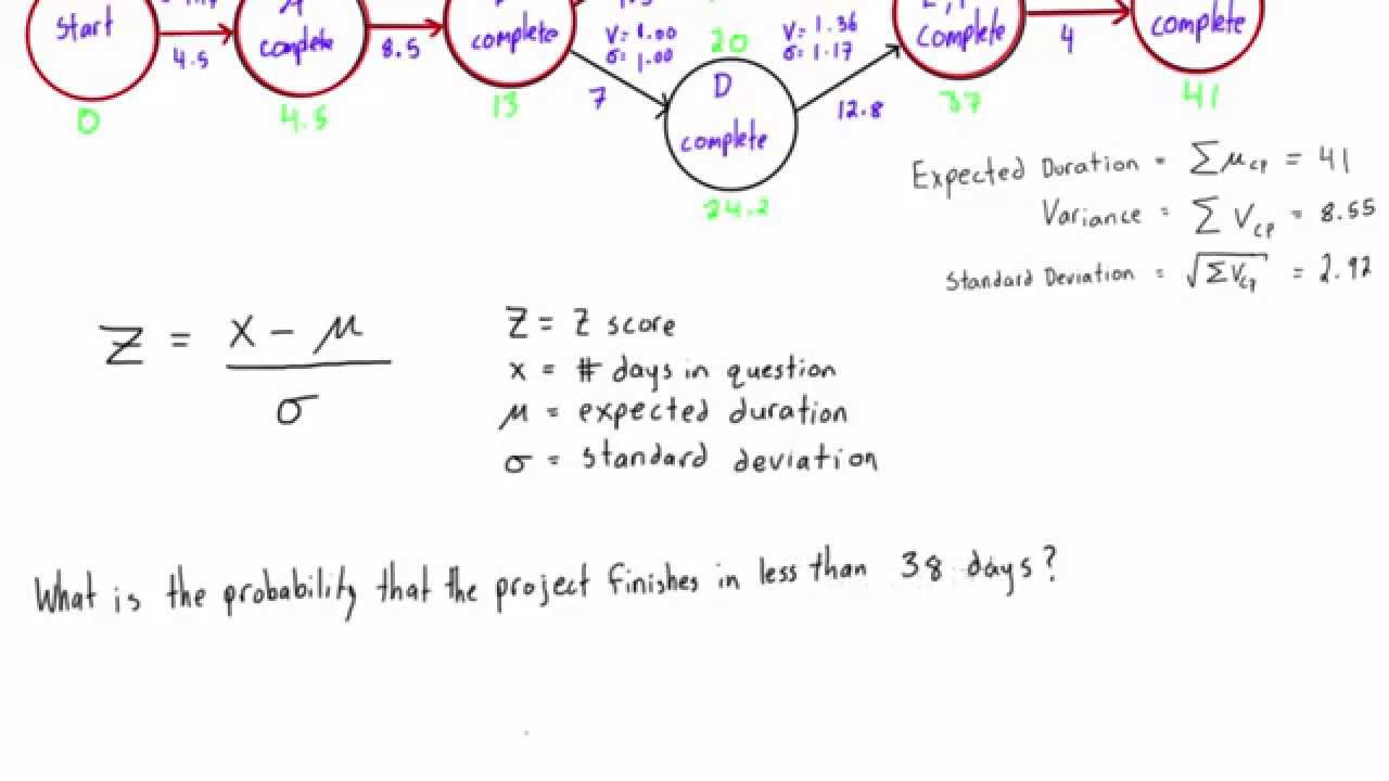 What is the probability that a project will finish early or late (PERT)