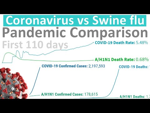 Coronavirus Vs Swine Flu (A/H1N1 2009) Pandemic Comparison – First 110 Days